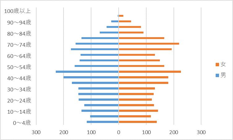 R2人口グラフ)弓削