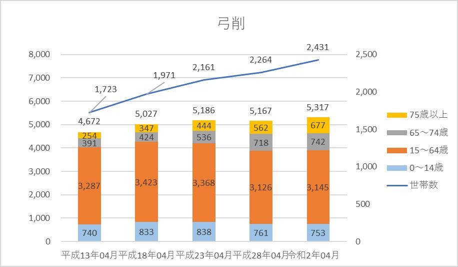 人口、世帯数グラフ)弓削