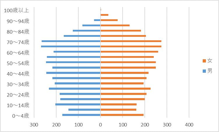 R2人口グラフ)西里