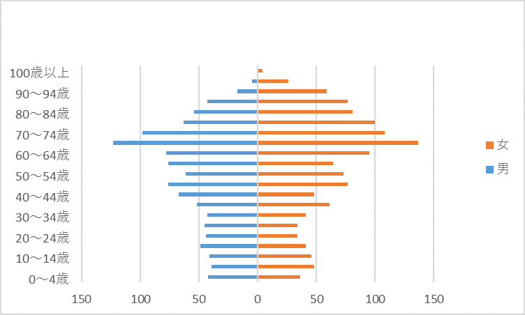 R2人口グラフ)田底