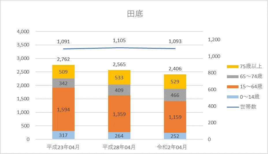 人口グラフ(修正)