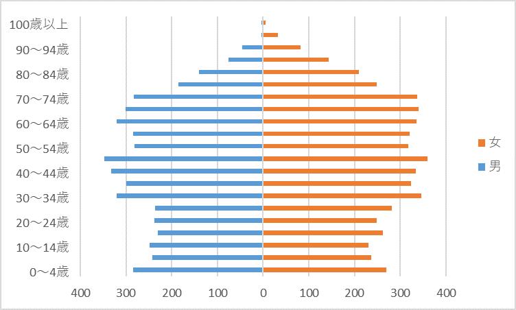 R2人口グラフ)川上