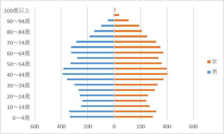 R2人口グラフ)北部東
