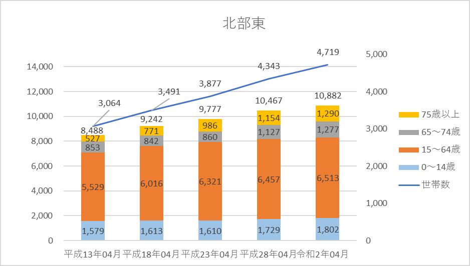 人口・世帯数グラフ)北部東