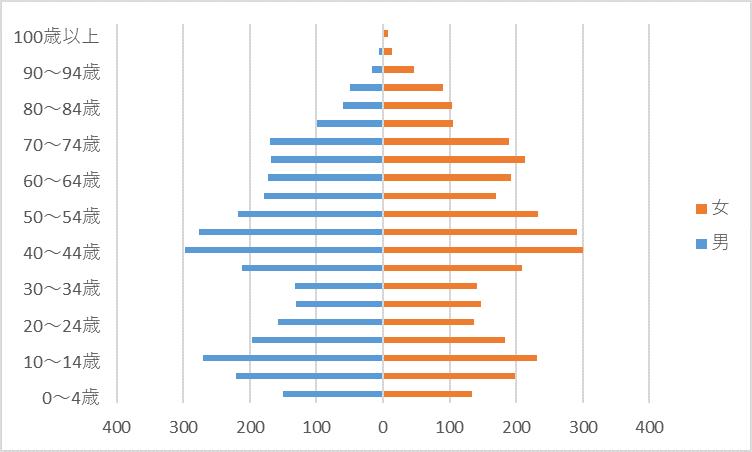 R2人口グラフ)龍田西
