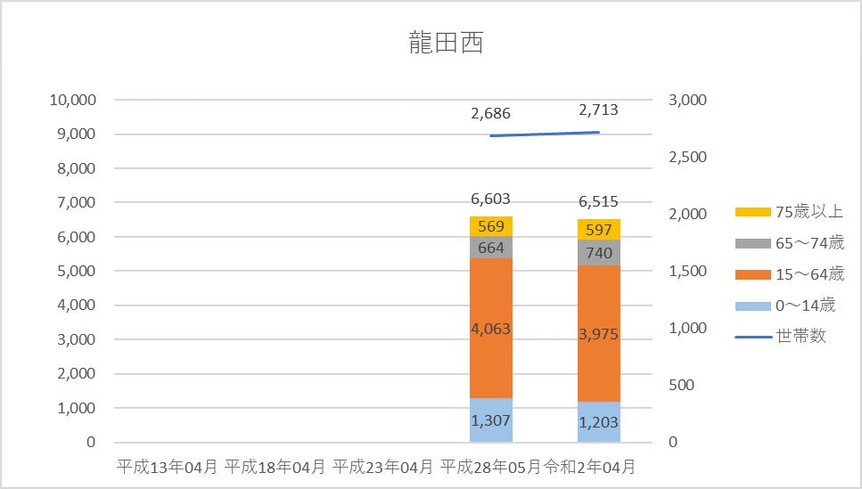 人口・世帯数グラフ)龍田西