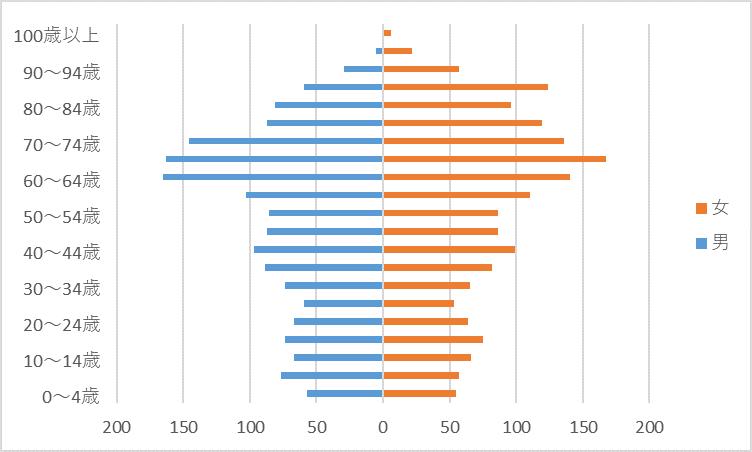 R2人口グラフ)吉松