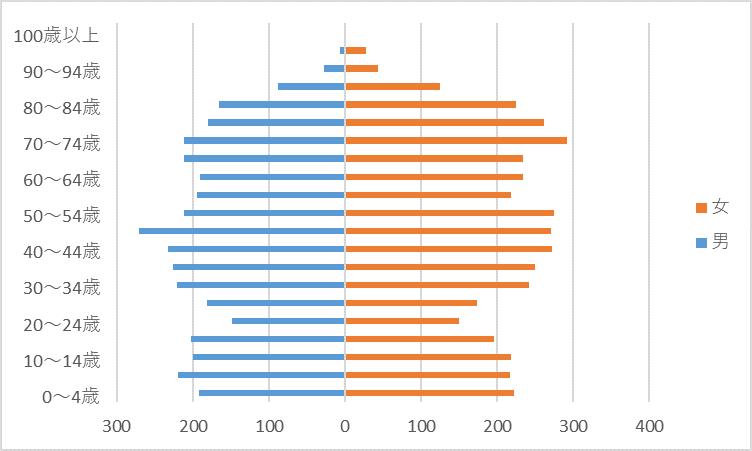 R2人口グラフ)楡木