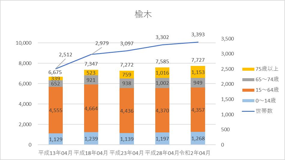 人口・世帯数グラフ)楡木