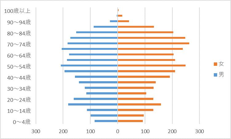 R2人口グラフ)楠