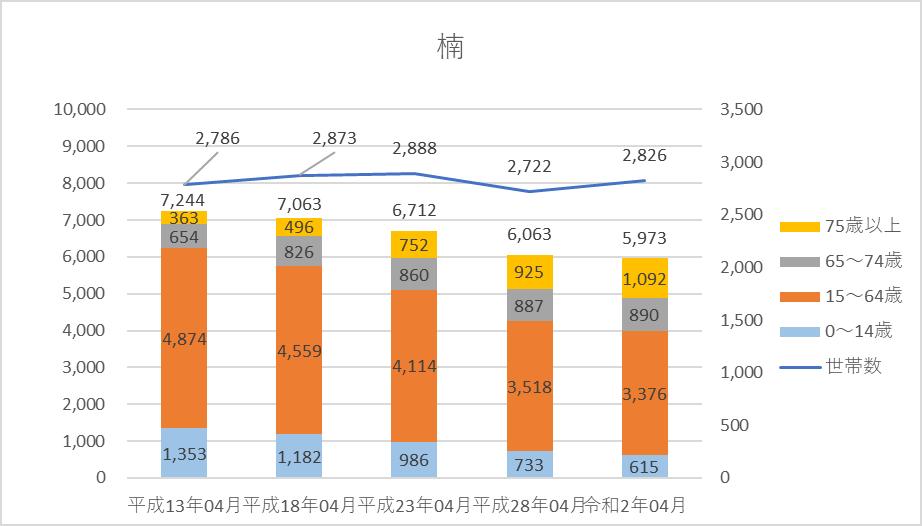 人口、世帯数グラフ)楠