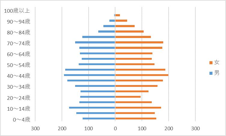 R2人口グラフ)植木