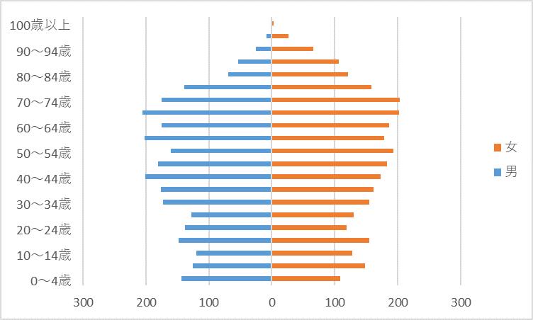 R2人口グラフ)桜井