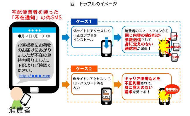 偽SMSトラブルイメージ