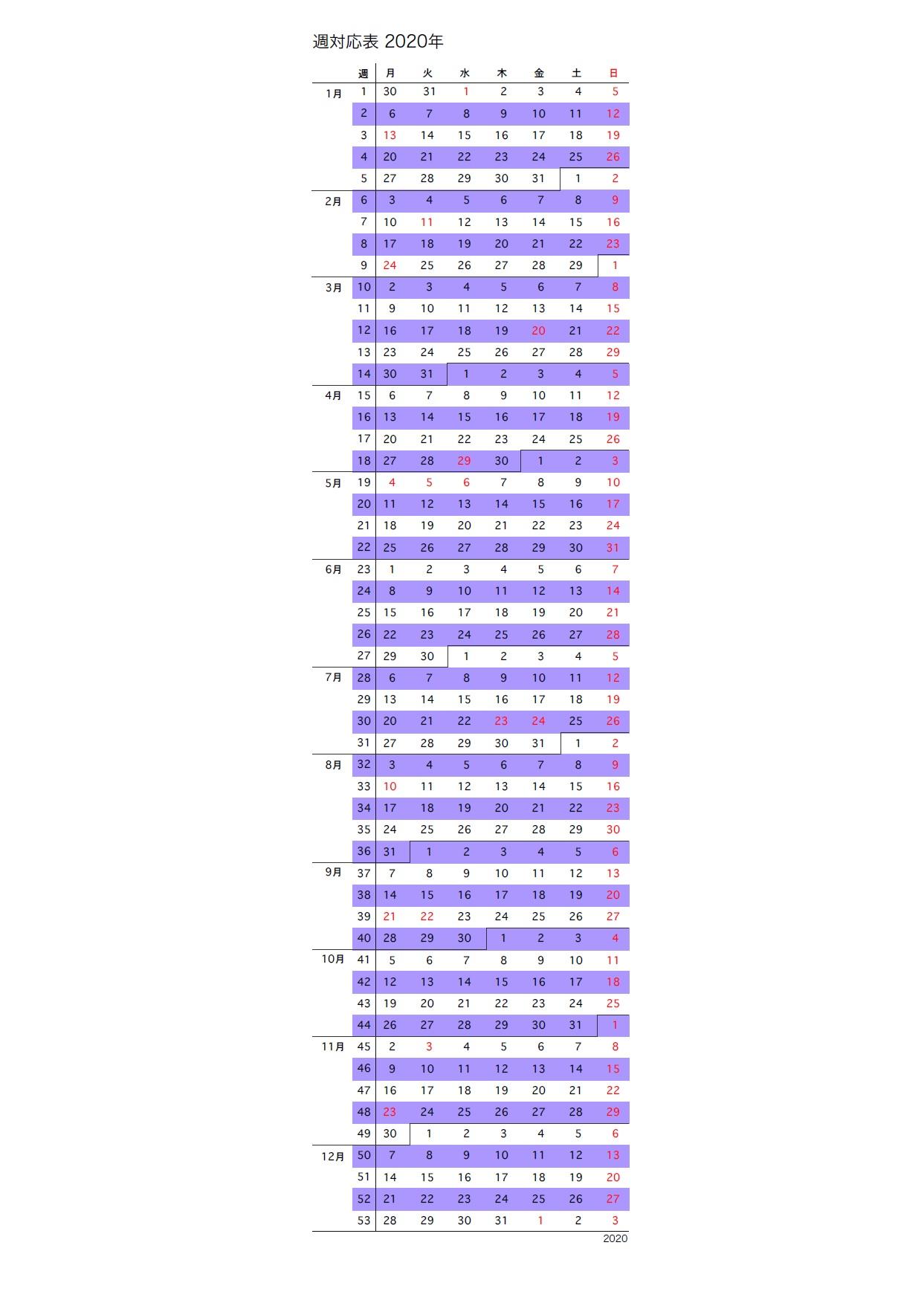 2020年国立感染症研究所週対応表
