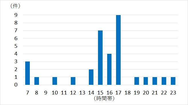 グラフ(時間帯)