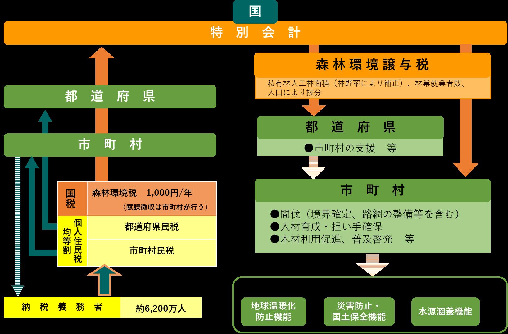 譲与税概略図