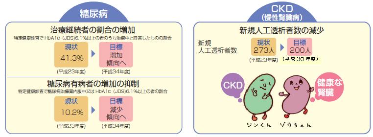 糖尿病・CKDの現状値と目標値