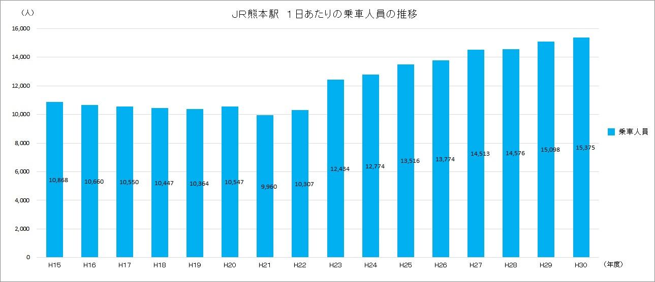 JR熊本駅 1日あたりの乗車人員の推移