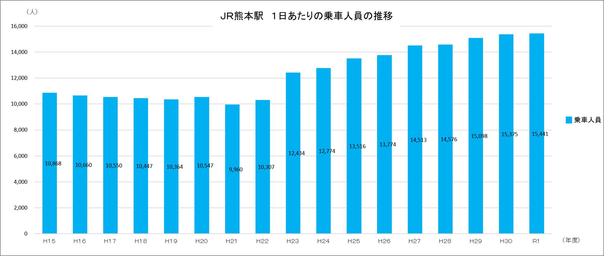 JR熊本駅 一日あたりの乗車人員の推移