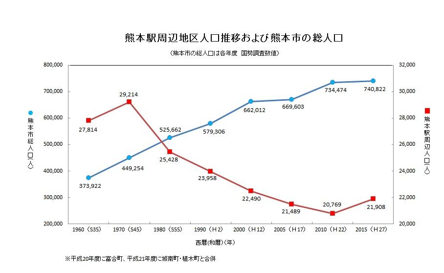 熊本駅周辺地区人口推移及び熊本市の総人口