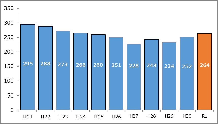 新規人工透析導入者数推移