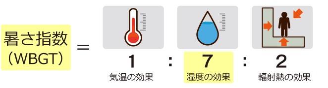 暑さ指数とは・・