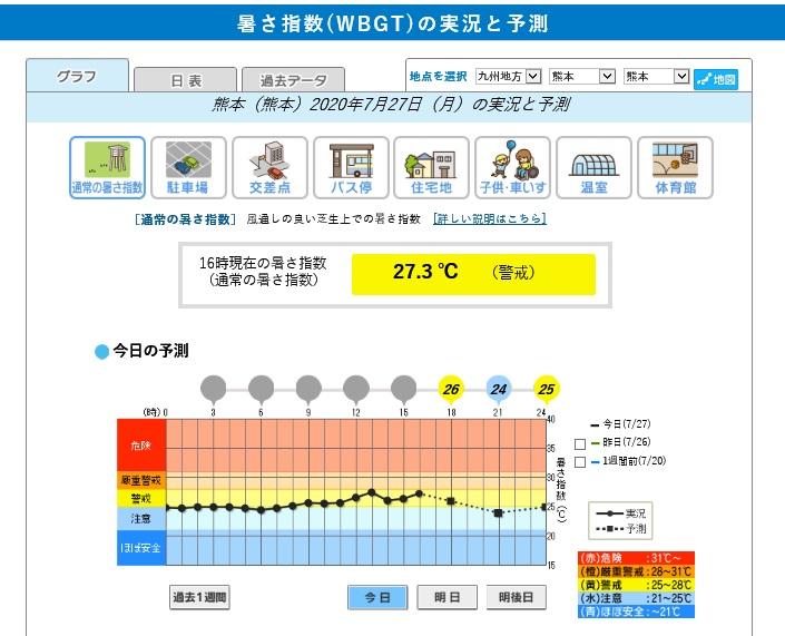 暑さ指数の実況と予測