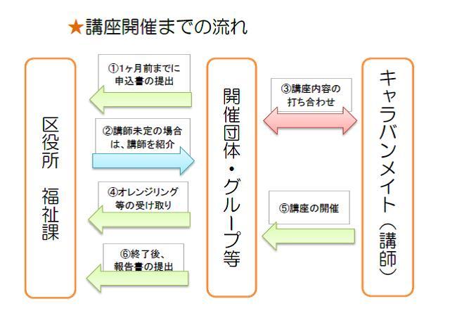 講座開催の流れ フロー図