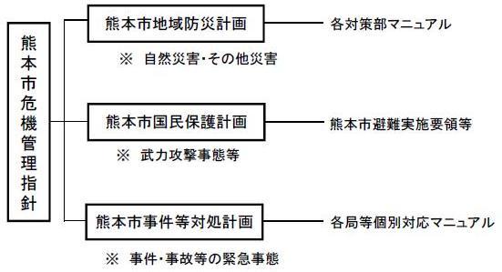 指針を構成する計画の体系