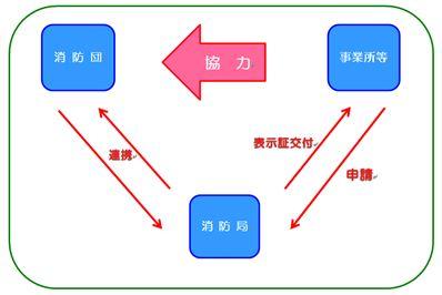 協力事業所関係イメージ図