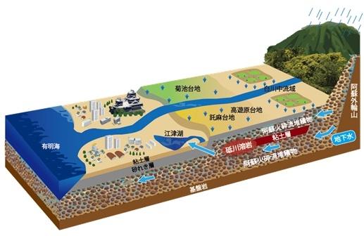 熊本地域の地下水システム図
